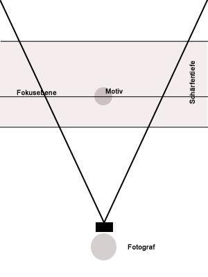 grafische Darstellung der Tiefenschärfe bei kleiner Blende