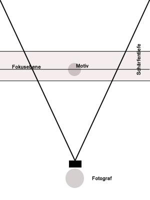 grafische Darstellung der Tiefenschärfe bei großer Blende