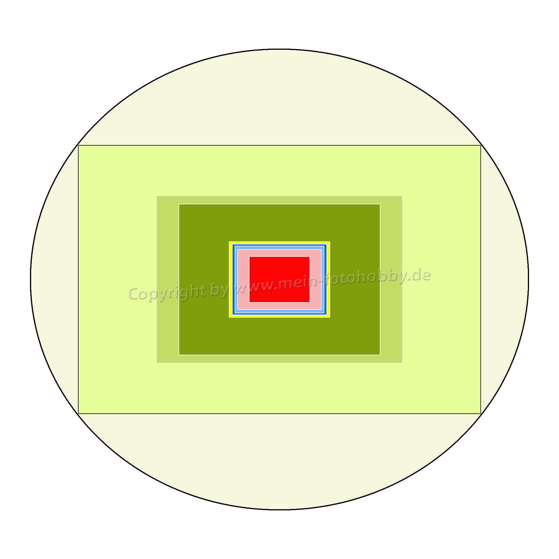 Grafik: Sensorgroessen im Vergleich
